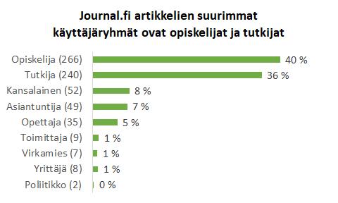 Pylväsdiagrammi jossa artikkelien käyttäjäryhmien suuruus näkyy: Opiskelijat 40 %, tutkija 36 %, kansalainen 8 %, asiantuntija 7 %, opettaja 5 %, toimittaja 1 %, virkamies 1 %, yrittäjä 1 % ja poliitikko 0 %.