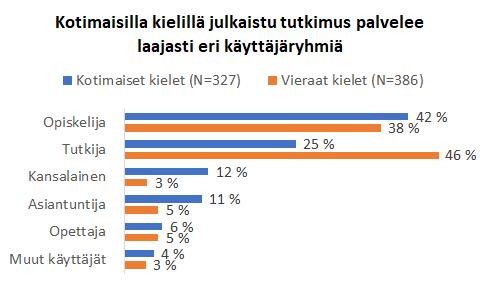 Pylväsdigrammi, kotimaisilla kielillä artikkelien lukijoista 42 % on opiskelijoita, 25 % tutkijoita, 12 % kansalaisia, 11 % asiantuntijoita, vierailla kielillä lukijoista tutkijoita on 46 %, opiskelijoita 38 %, asiantuntijoita 5 %, opettajia 5 %.