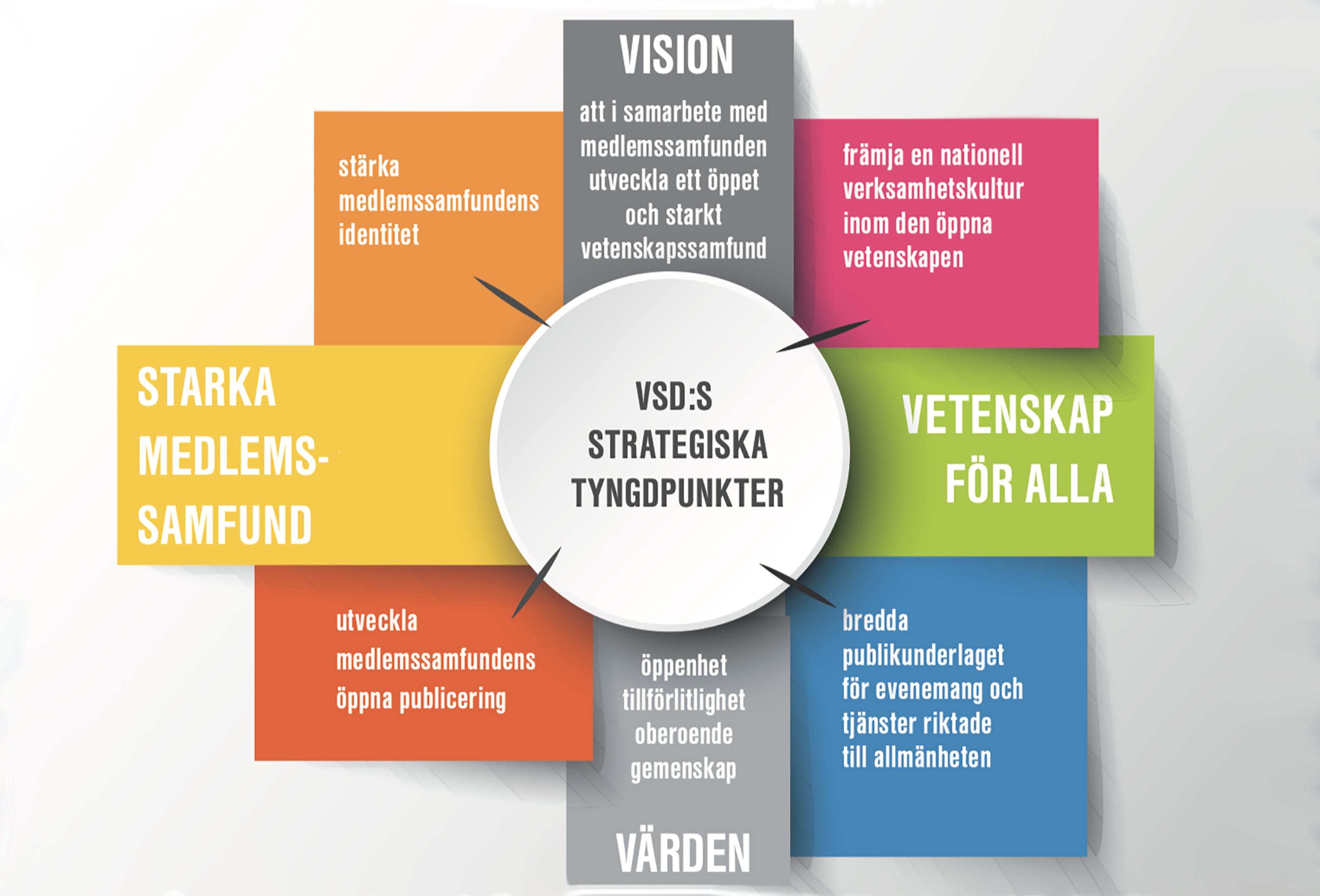 VSD:s strategi i bildform.